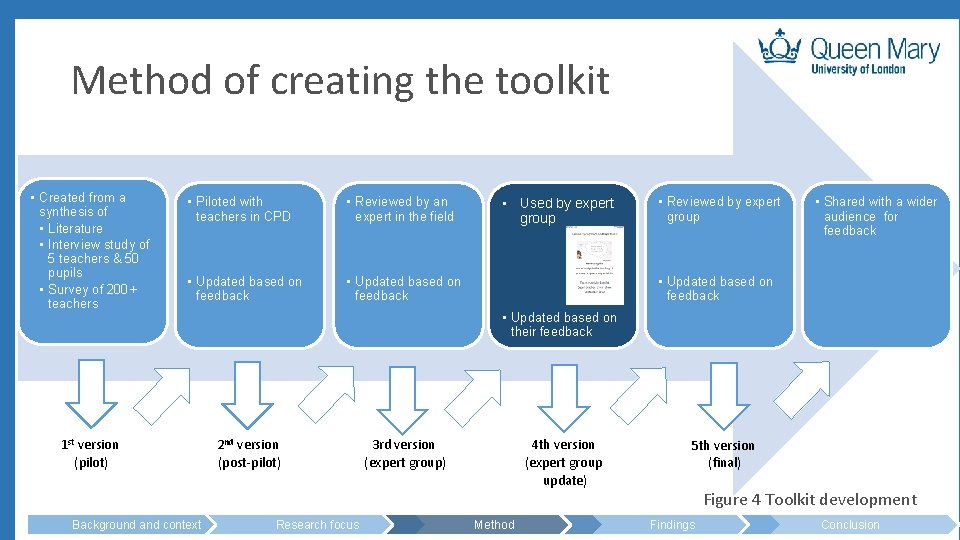 Method of creating the toolkit • Created from a synthesis of • Literature •