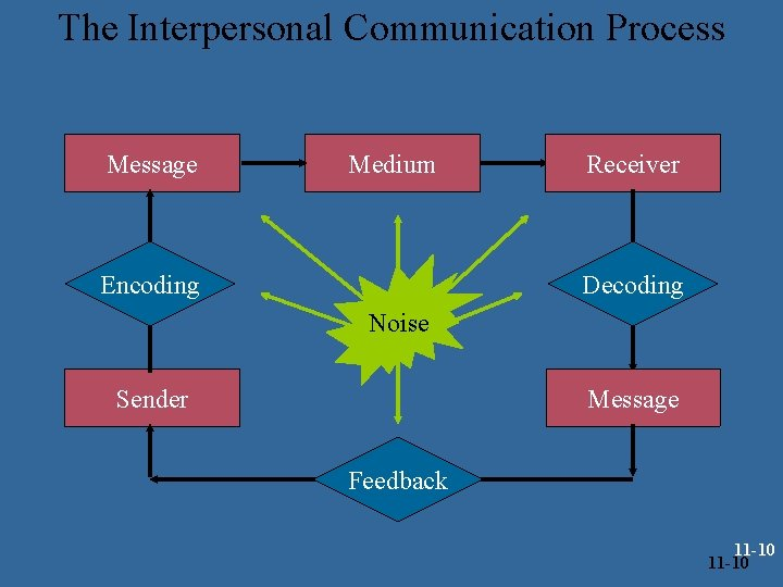 The Interpersonal Communication Process Message Medium Encoding Receiver Decoding Noise Sender Message Feedback 11