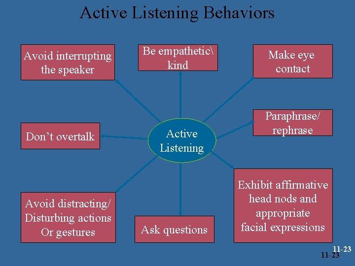 Active Listening Behaviors Avoid interrupting the speaker Don't overtalk Avoid distracting/ Disturbing actions Or