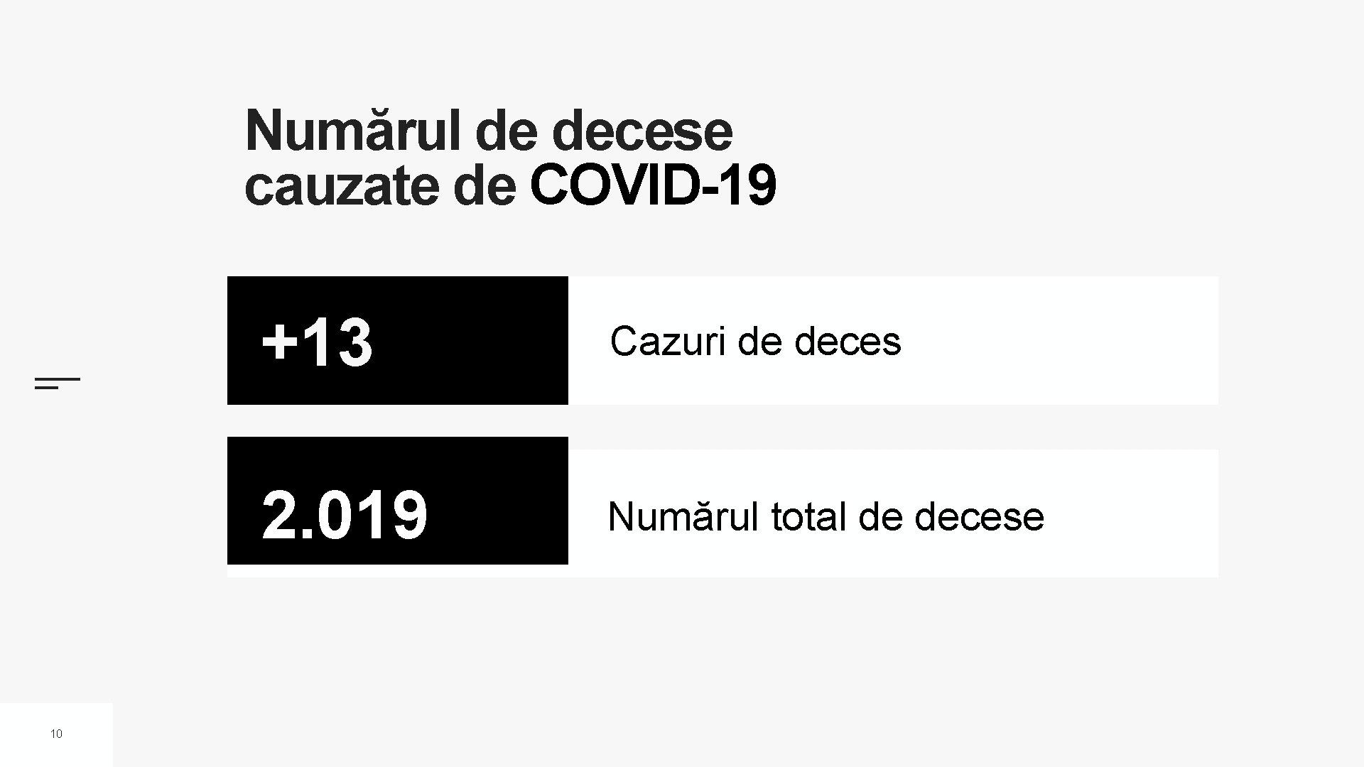 Numărul de decese cauzate de COVID-19 10 +13 Cazuri de deces 2. 019 Numărul