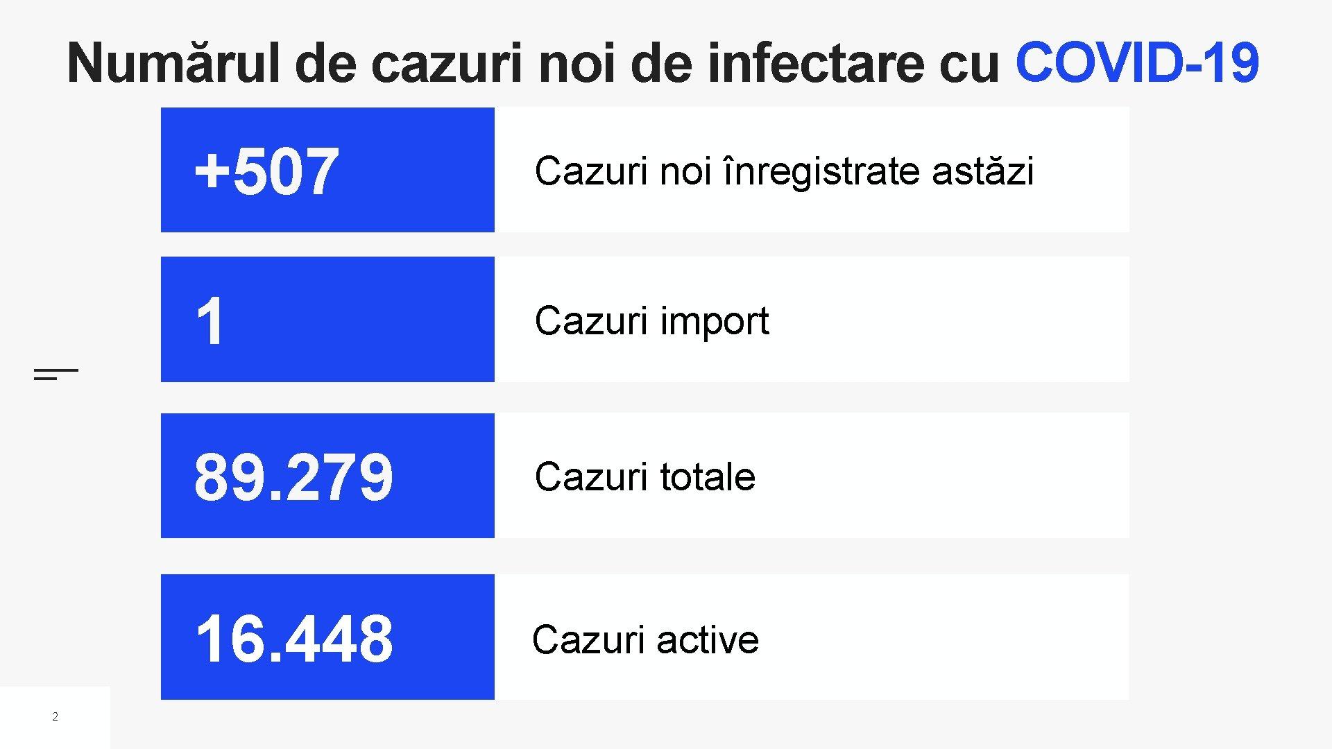 Numărul de cazuri noi de infectare cu COVID-19 2 +507 Cazuri noi înregistrate astăzi