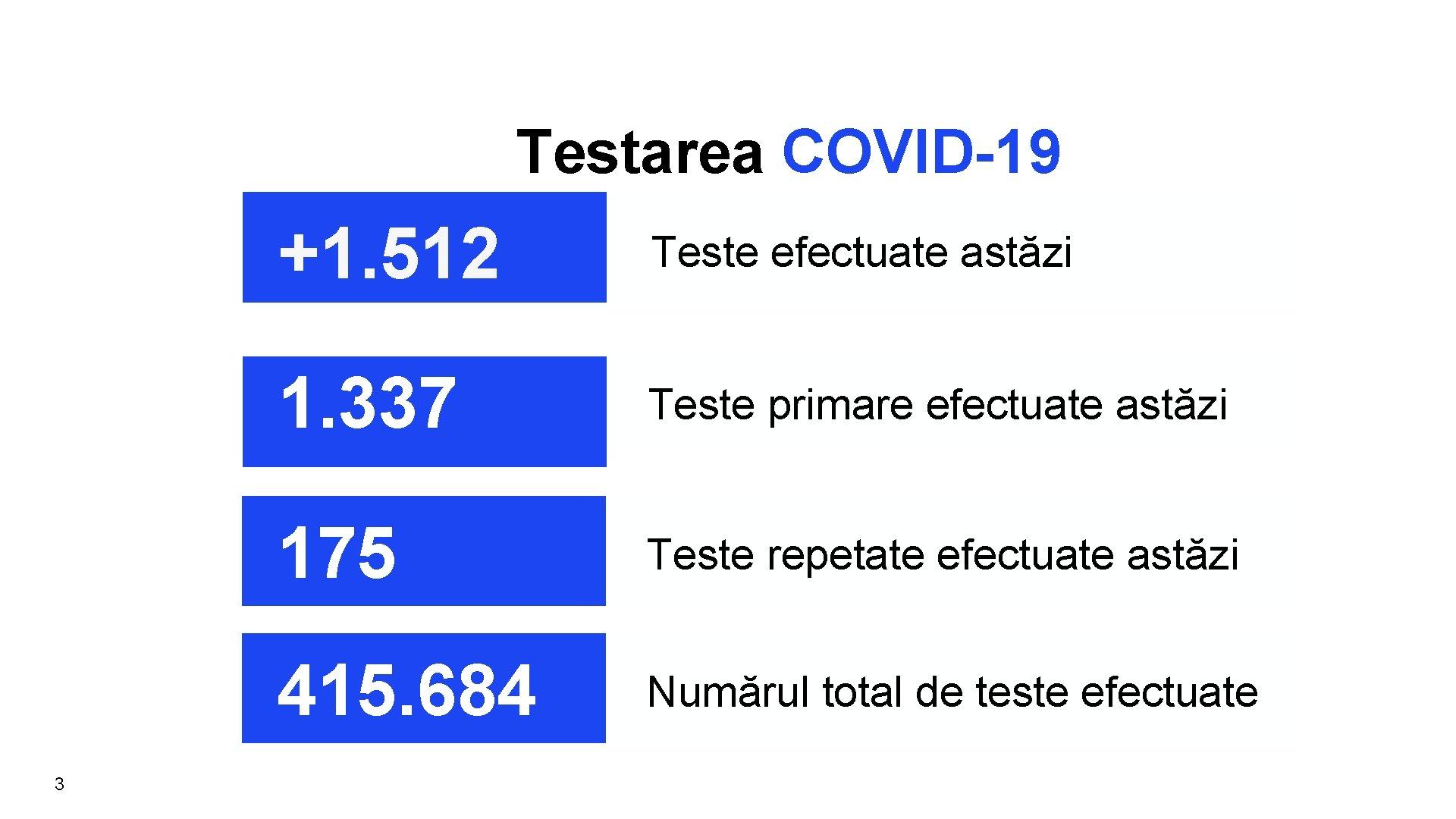 Testarea COVID-19 3 +1. 512 Teste efectuate astăzi 1. 337 Teste primare efectuate astăzi