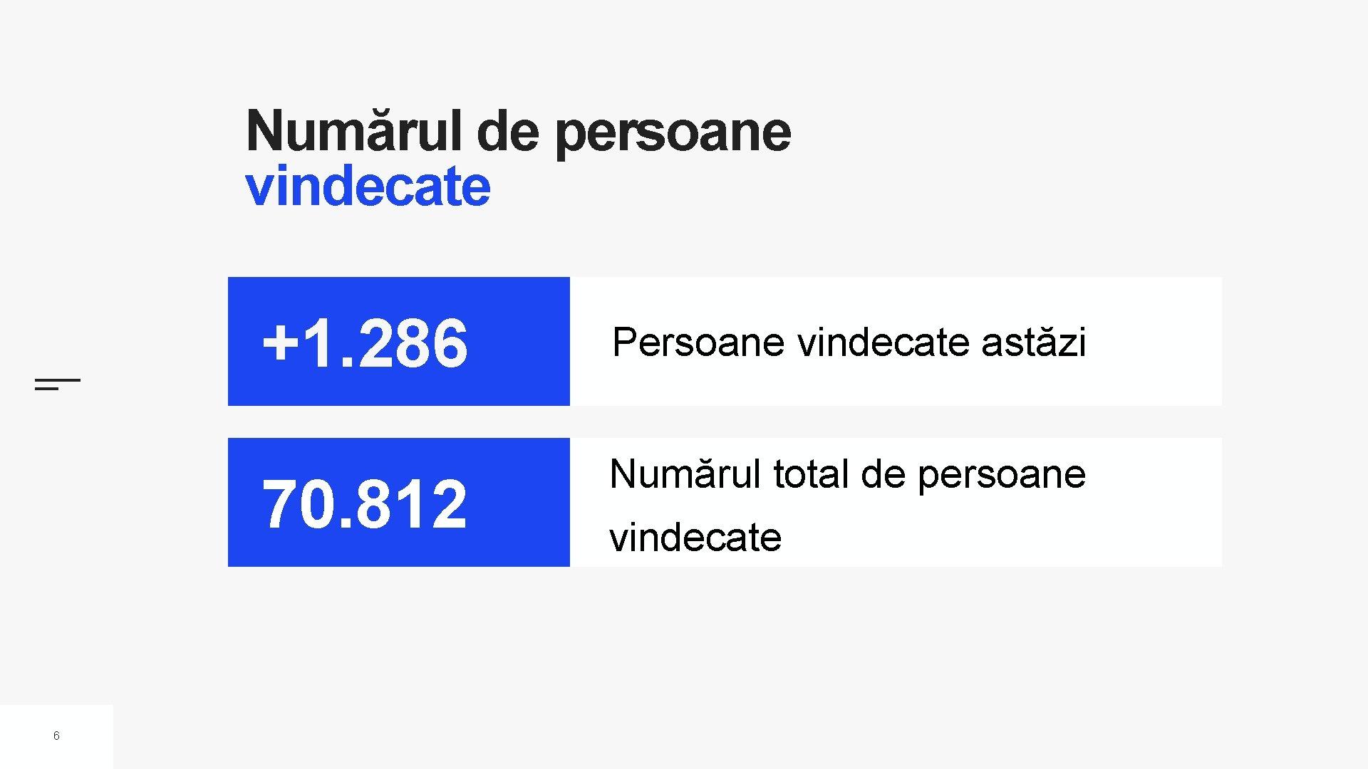 Numărul de persoane vindecate 6 +1. 286 Persoane vindecate astăzi 70. 812 Numărul total