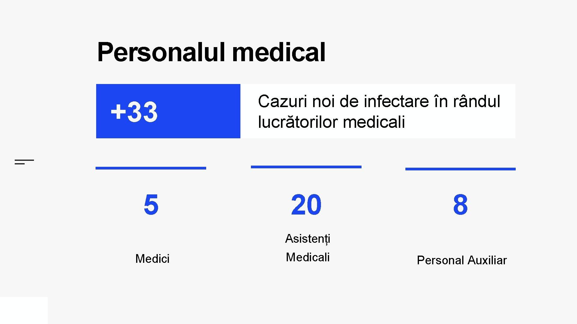 Personalul medical +33 5 Cazuri noi de infectare în rândul lucrătorilor medicali 20 8