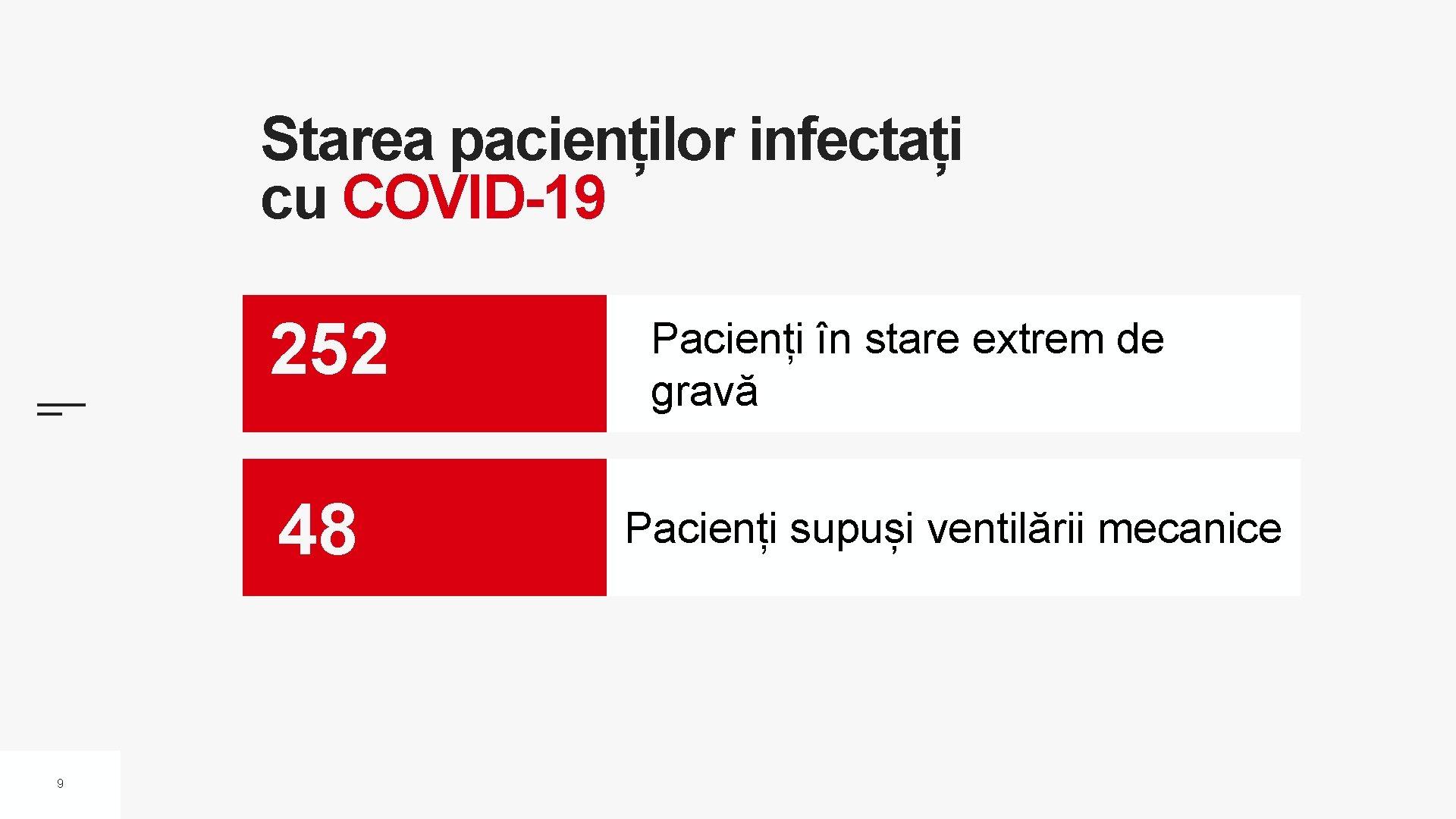 Starea pacienților infectați cu COVID-19 252 48 9 Pacienți în stare extrem de gravă