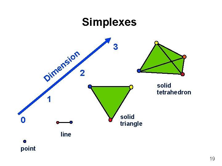 Simplexes n o i s en 2 m i D 3 solid tetrahedron 1