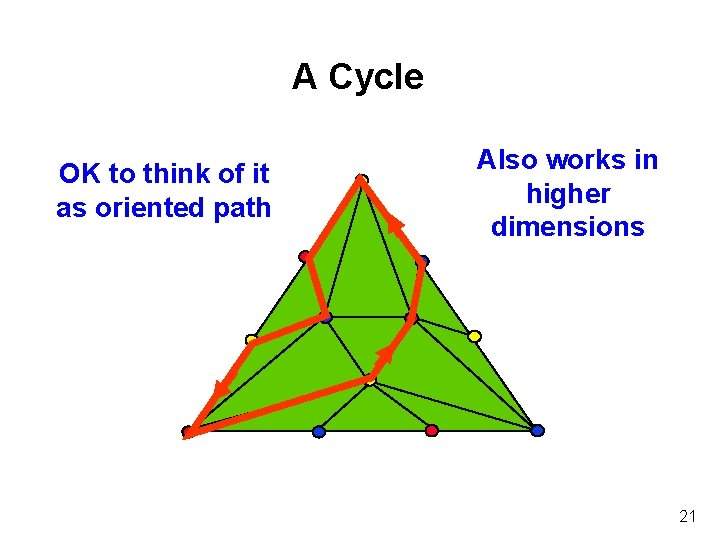 A Cycle OK to think of it as oriented path Also works in higher
