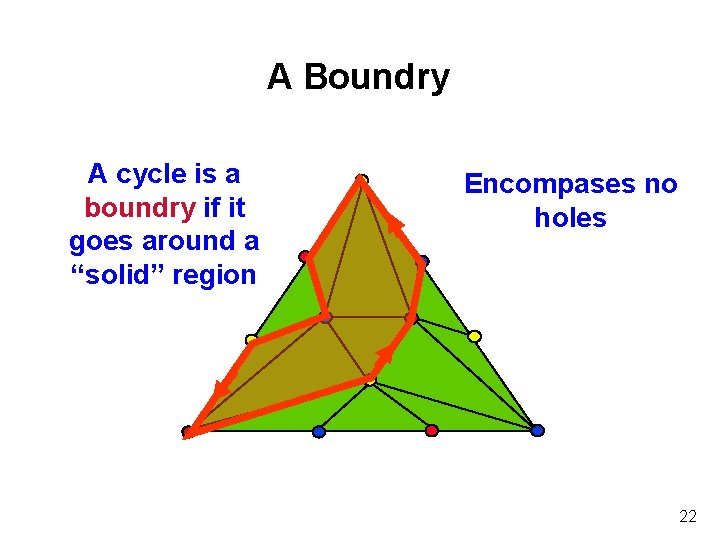 """A Boundry A cycle is a boundry if it goes around a """"solid"""" region"""