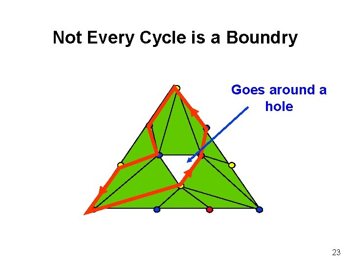 Not Every Cycle is a Boundry Goes around a hole 23