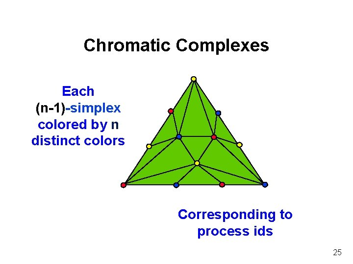 Chromatic Complexes Each (n-1)-simplex colored by n distinct colors Corresponding to process ids 25