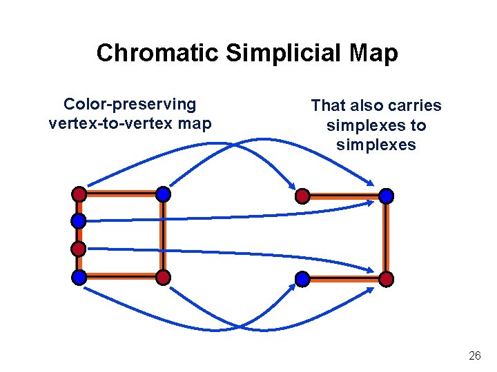 Chromatic Simplicial Map Color-preserving vertex-to-vertex map That also carries simplexes to simplexes 26