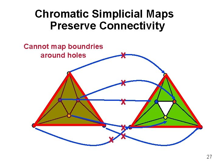 Chromatic Simplicial Maps Preserve Connectivity Cannot map boundries around holes 27