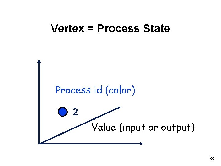 Vertex = Process State Process id (color) 2 Value (input or output) 28