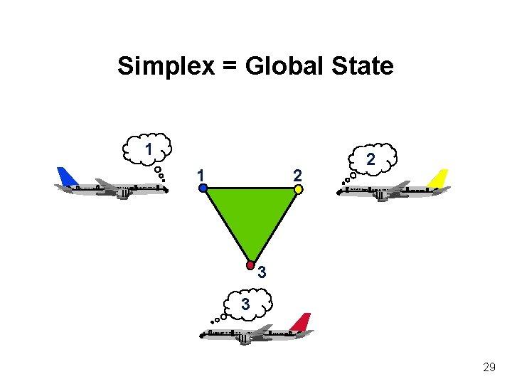 Simplex = Global State 1 1 2 2 3 3 29