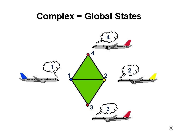 Complex = Global States 4 4 1 1 2 3 30