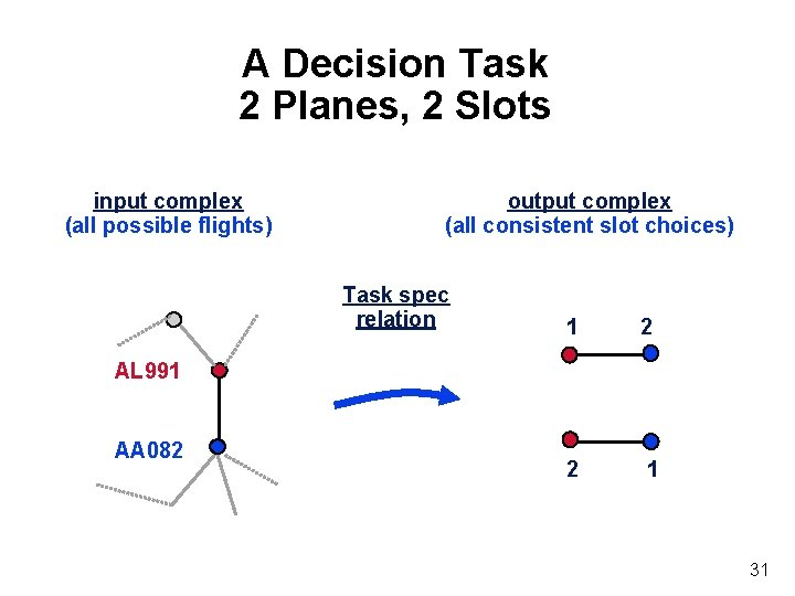 A Decision Task 2 Planes, 2 Slots input complex (all possible flights) output complex