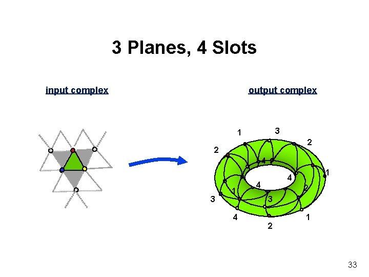 3 Planes, 4 Slots input complex output complex 3 1 2 3 R 1
