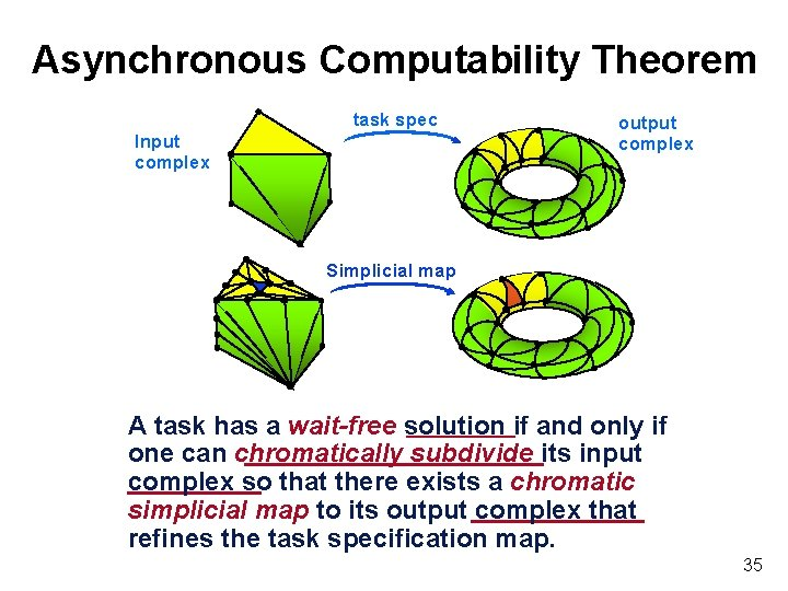 Asynchronous Computability Theorem task spec Input complex output complex Simplicial map A task has