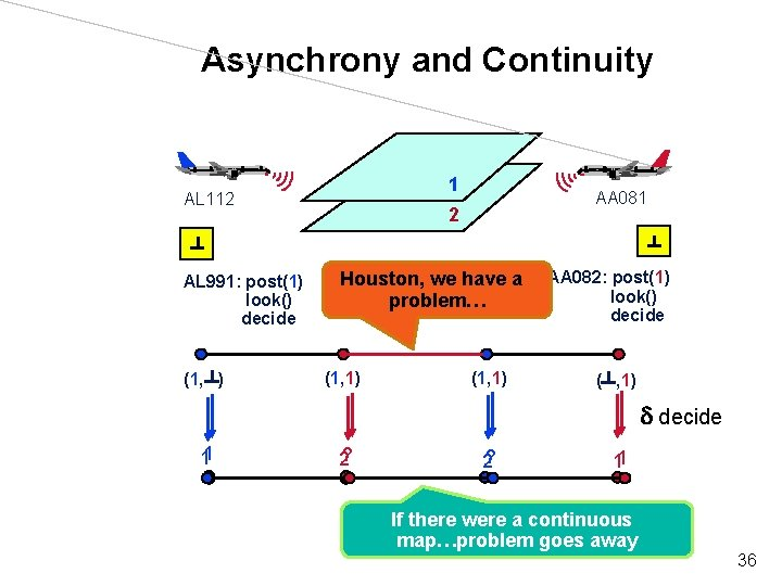 Asynchrony and Continuity 1 AL 112 AL 991: post(1) look() decide (1 , )