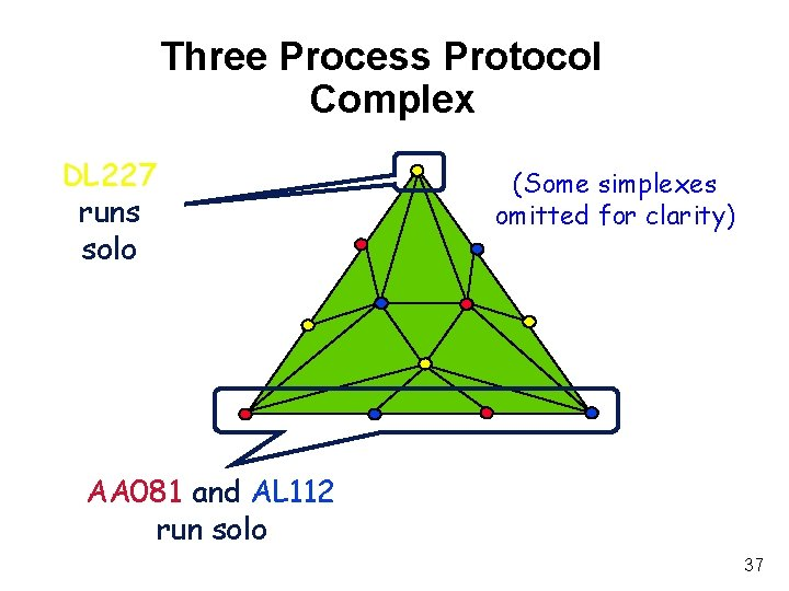 Three Process Protocol Complex DL 227 runs solo (Some simplexes omitted for clarity) AA