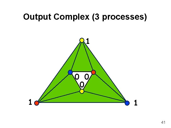 Output Complex (3 processes) 1 0 0 0 1 1 41