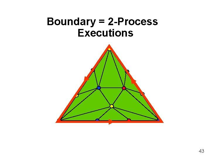 Boundary = 2 -Process Executions 43