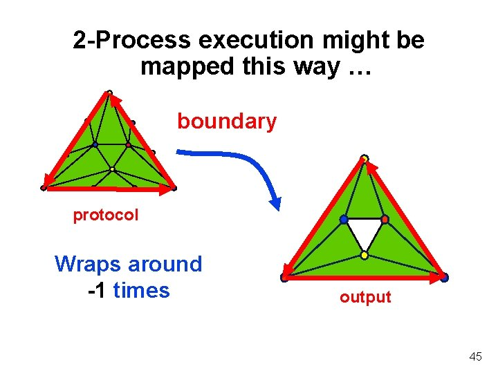 2 -Process execution might be mapped this way … boundary protocol Wraps around -1