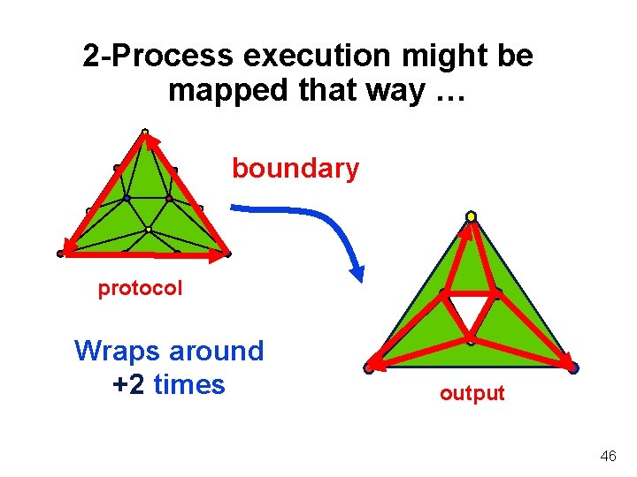 2 -Process execution might be mapped that way … boundary protocol Wraps around +2