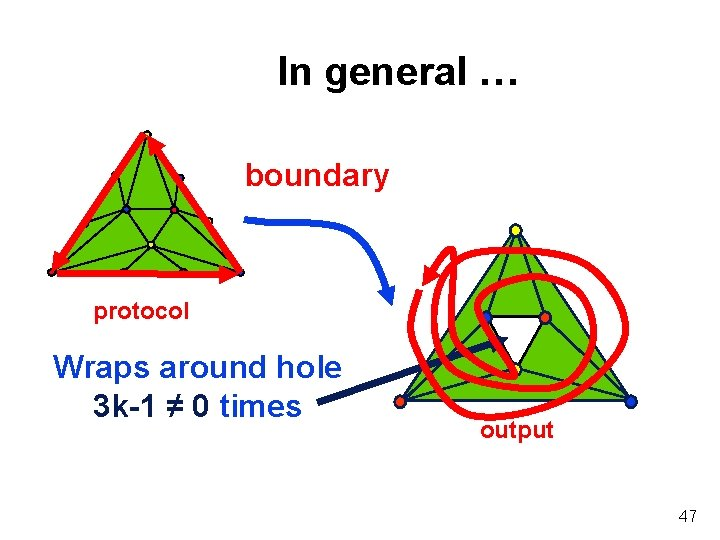 In general … boundary protocol Wraps around hole 3 k-1 ≠ 0 times output