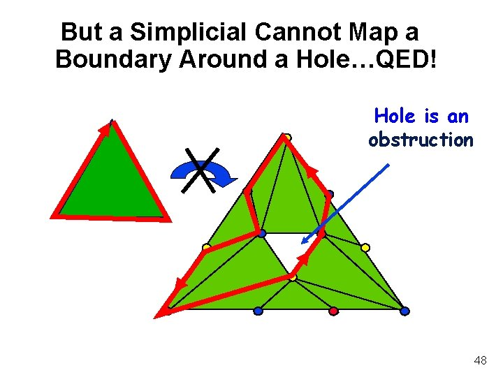 But a Simplicial Cannot Map a Boundary Around a Hole…QED! Hole is an obstruction