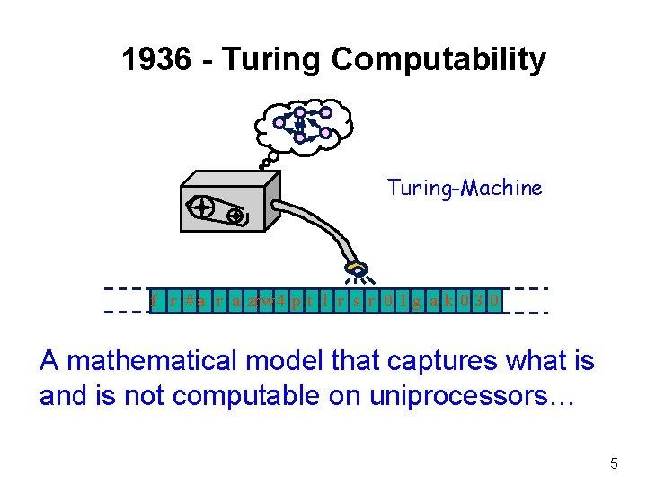 1936 - Turing Computability Turing-Machine f r # a r a zrw 4 p