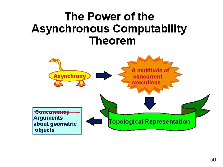 The Power of the Asynchronous Computability Theorem Asynchrony Concurrency Arguments about geometric objects A
