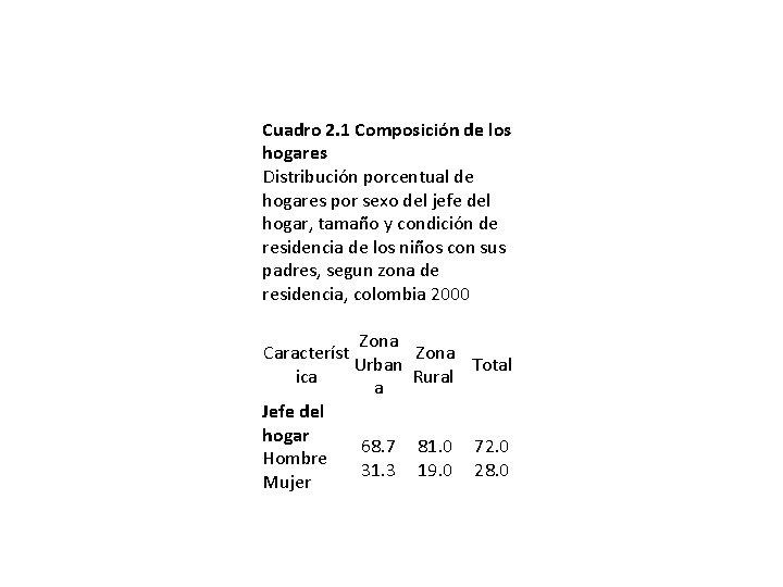 Cuadro 2. 1 Composición de los hogares Distribución porcentual de hogares por sexo del
