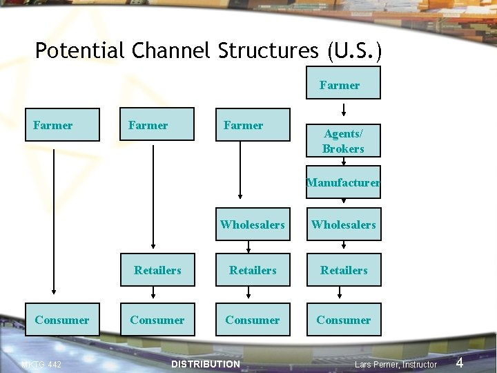 Potential Channel Structures (U. S. ) Farmer Agents/ Brokers Manufacturer Consumer MKTG 442 Wholesalers