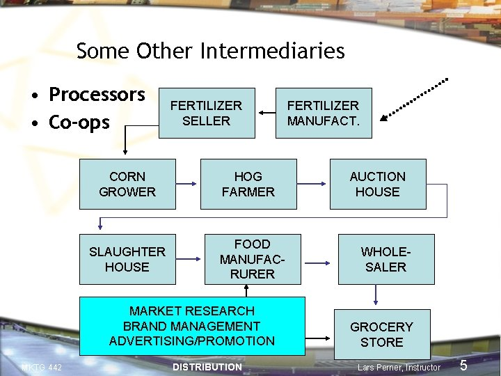 Some Other Intermediaries • Processors • Co-ops CORN GROWER SLAUGHTER HOUSE FERTILIZER SELLER HOG