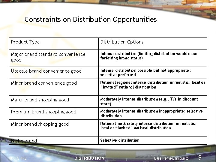 Constraints on Distribution Opportunities Product Type Distribution Options Major brand standard convenience good Intense