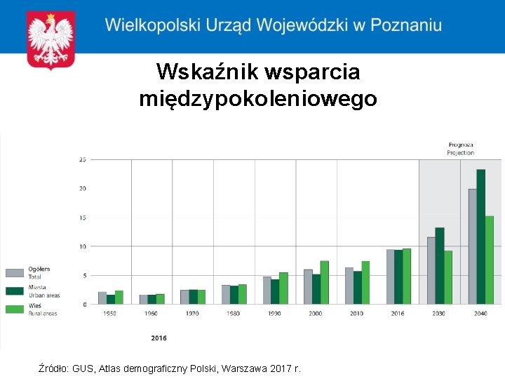 Wskaźnik wsparcia międzypokoleniowego Źródło: GUS, Atlas demograficzny Polski, Warszawa 2017 r.