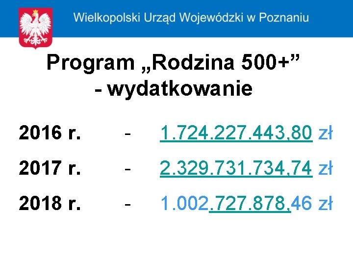 """Program """"Rodzina 500+"""" - wydatkowanie 2016 r. - 1. 724. 227. 443, 80 zł"""