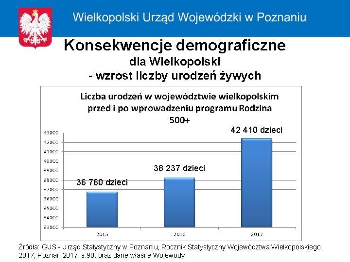 Konsekwencje demograficzne dla Wielkopolski - wzrost liczby urodzeń żywych 42 410 dzieci 38 237