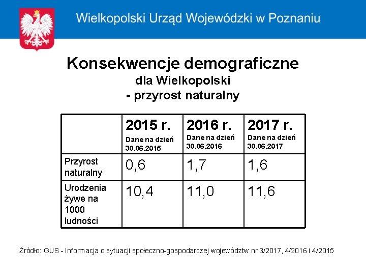 Konsekwencje demograficzne dla Wielkopolski - przyrost naturalny 2015 r. 2016 r. 2017 r. Dane