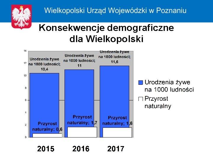 Konsekwencje demograficzne dla Wielkopolski