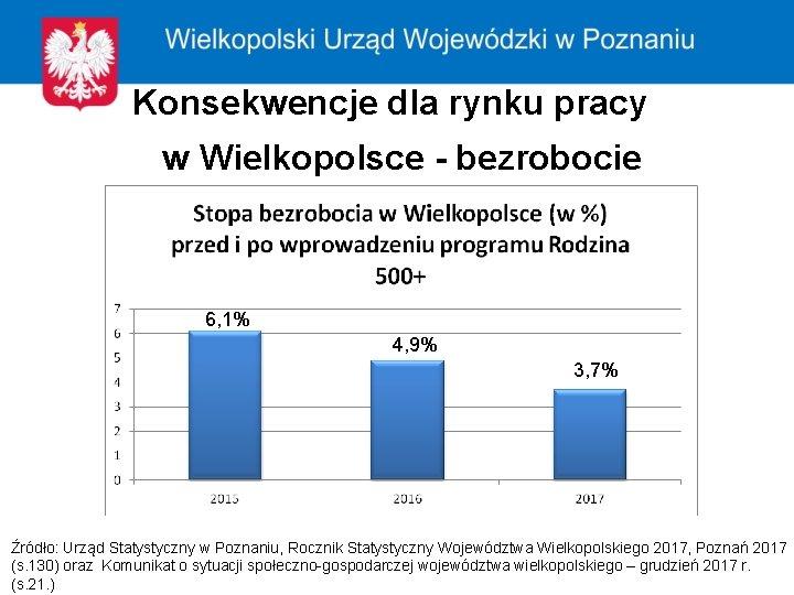Konsekwencje dla rynku pracy w Wielkopolsce - bezrobocie 6, 1% 4, 9% 3, 7%