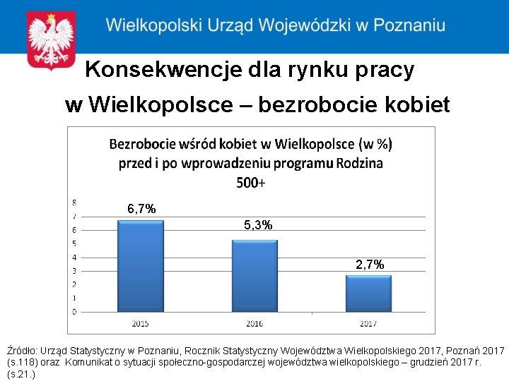 Konsekwencje dla rynku pracy w Wielkopolsce – bezrobocie kobiet 6, 7% 5, 3% 2,