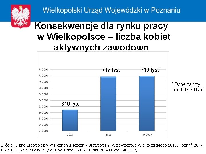 Konsekwencje dla rynku pracy w Wielkopolsce – liczba kobiet aktywnych zawodowo 717 tys. 719