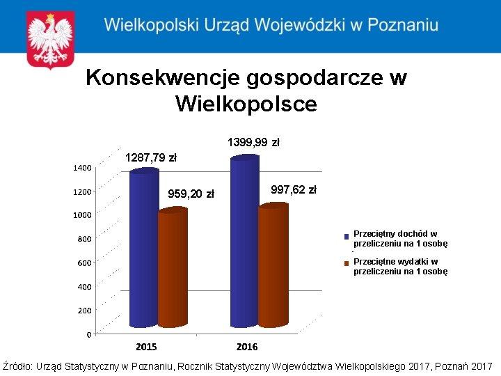 Konsekwencje gospodarcze w Wielkopolsce 1399, 99 zł 1287, 79 zł 959, 20 zł 997,