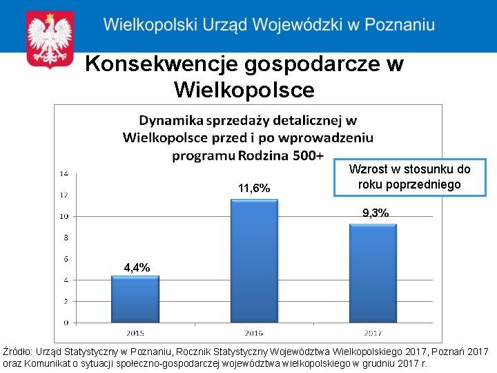 Konsekwencje gospodarcze w Wielkopolsce 11, 6% Wzrost w stosunku do roku poprzedniego 9, 3%
