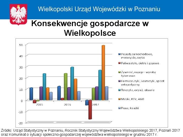 Konsekwencje gospodarcze w Wielkopolsce Źródło: Urząd Statystyczny w Poznaniu, Rocznik Statystyczny Województwa Wielkopolskiego 2017,
