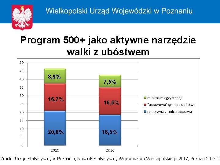 Program 500+ jako aktywne narzędzie walki z ubóstwem 8, 9% 16, 7% 20, 8%