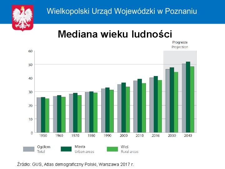 Mediana wieku ludności Źródło: GUS, Atlas demograficzny Polski, Warszawa 2017 r.