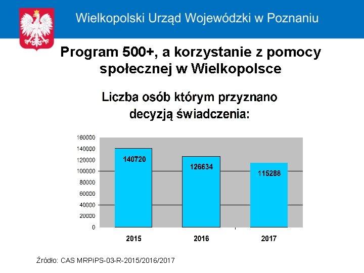 Program 500+, a korzystanie z pomocy społecznej w Wielkopolsce Źródło: CAS MRPi. PS-03 -R-2015/2016/2017